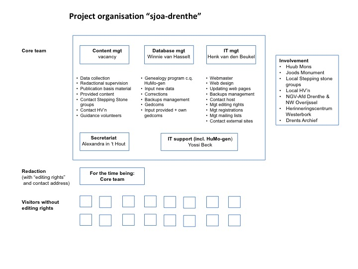 Project organisation.eng.v7